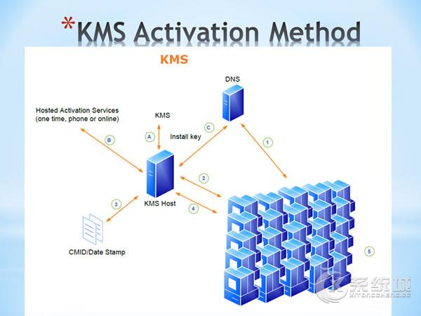 如何在Linux服务器上搭建KMS激活服务